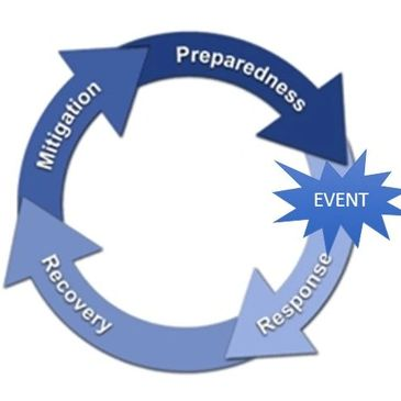Emergency Management is a cycle of preparedness, response, recovery and mitigation.