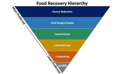EPA Food Recovery Hierarchy, reduce waste, ease hunger, Food Connection, Feed Hungry People,