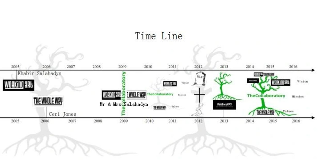 The Collaboratorys timeline. Working Art, The Whole Way