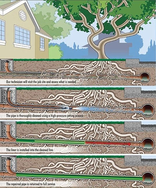 pittsburgh sewer repair, pittsburgh trenchless sewer repair, sewer lining, no dig sewer repair