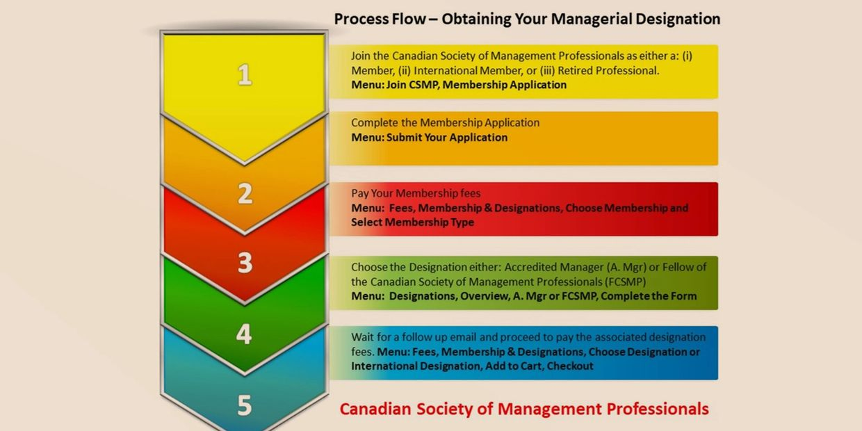 How To Obtain Your Online Management Designation Today!