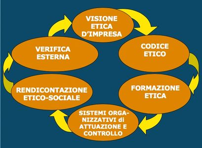 CSR management system sustainability management framework corporate social responsibility standard
