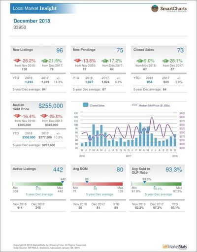 Sample: Local Market Insight Report