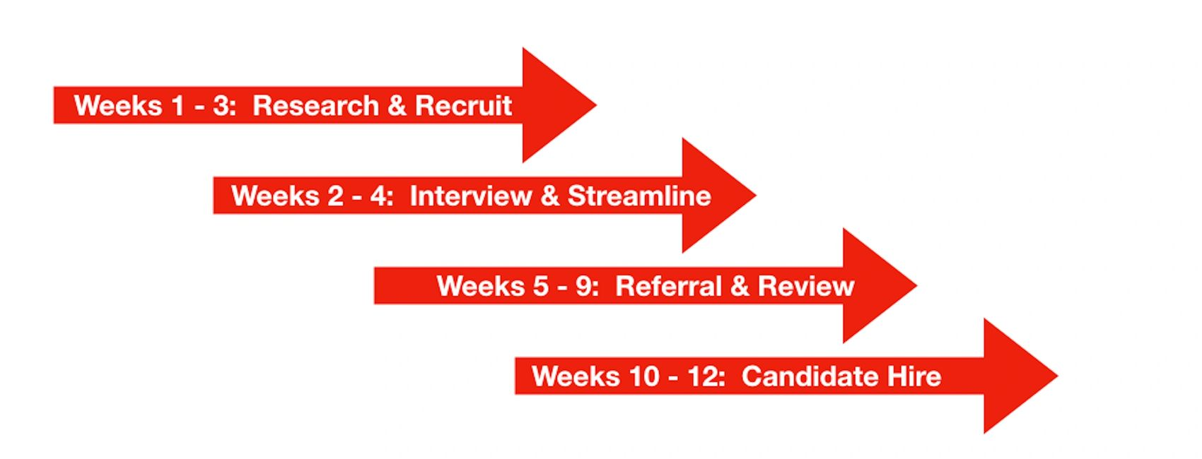 Executive search time line