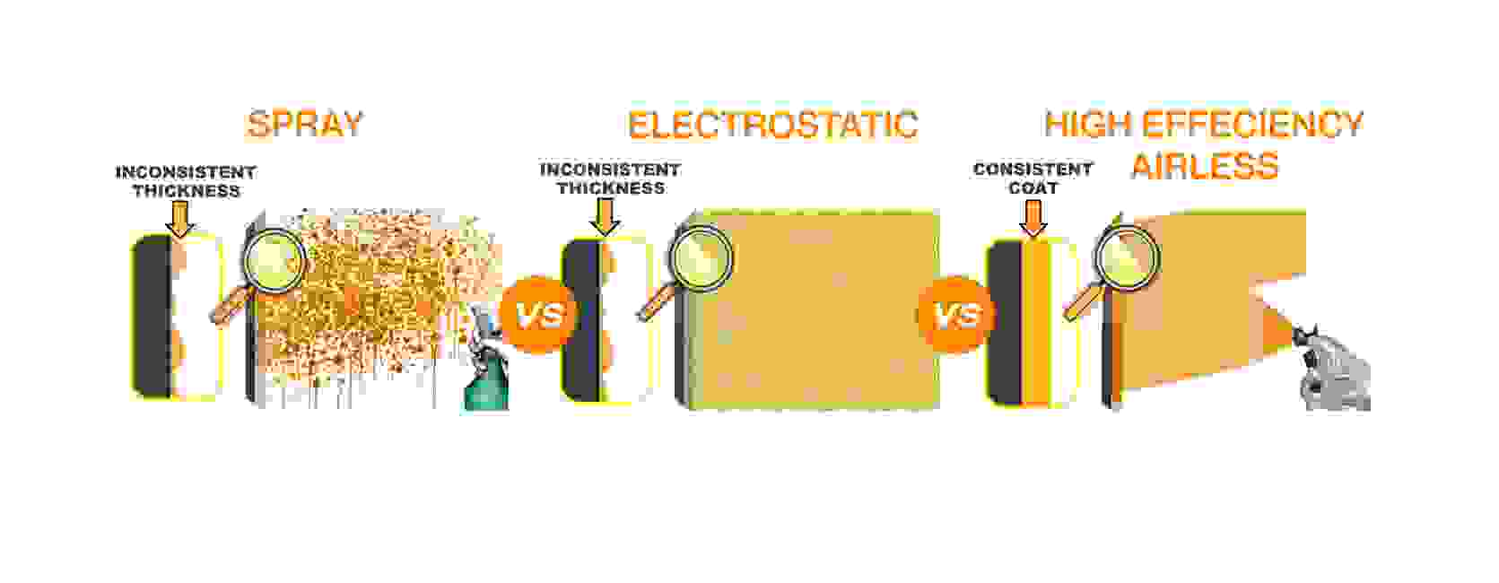 comparing spray,fogging, electrostatic, and  high efficiency airless