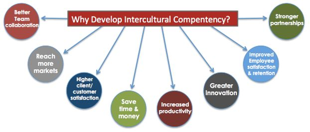 benefits of intercultural communication