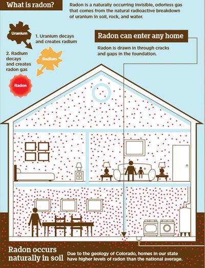 Colorado is in the EPA Zone 1 for radon, the highest potential for indoor radon >4piC/L. Click here