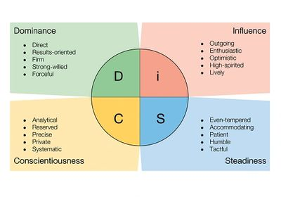 Wiley's Everything DiSC four major behavior types and characteristics.