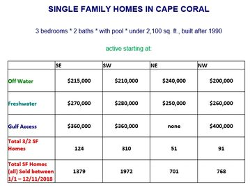 How much does a Single Family Home cost in Cape Coral?