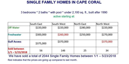 Single Family Homes in Cape Coral