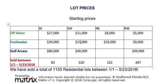 Lot Prices in Cape Coral