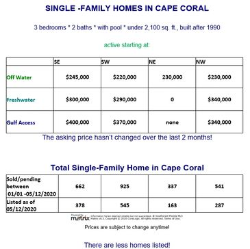 Single Family homes in Cape Coral Florida