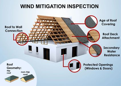 Wind mitigation Home Inspector  Insurance inspection  Riverview home Inspector