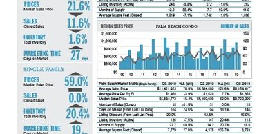 View The Palm Beach Market Report Q3 2019 for real estate sales in Palm Beach, palm beach, real estate, real estate agents, Jacqueline Zimmerman, Realtor (561) 906-7153, Adam Zimmerman, Realtor (561) 906-7152.