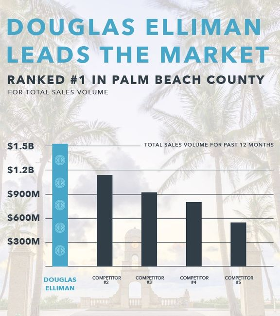 Douglas Elliman #1 In Palm Beach County, sales volume,   Jacqueline Zimmerman, Realtor (561) 906-7153, Adam Zimmerman, Realtor (561) 906-7152, real estate agents