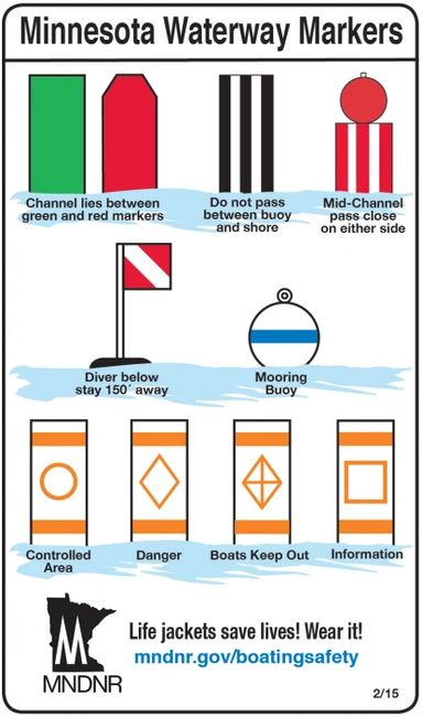 Need for additional / fewer buoys? Slow-no-wake Shallow Water Channel markers Danger Swim areas