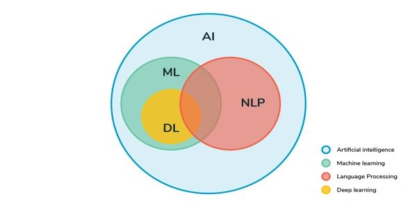 AI vs Neural Networks vs Machine learning.