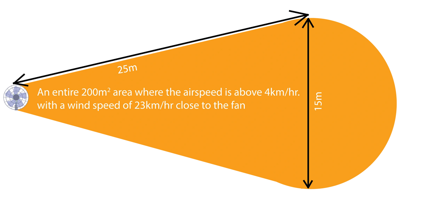 coverage area for the 2 meter portable fan