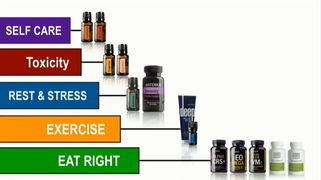 doterra wellness philosophy: eat right, exercise, Rest & Stress, Toxicity, Self Care