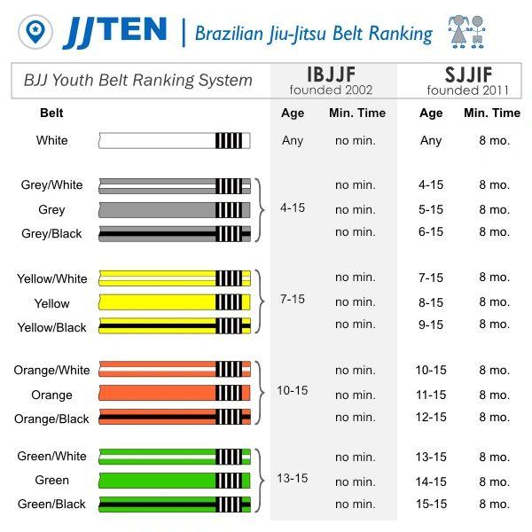 A Beginners' Guide to Brazilian Jiu-Jitsu Belt and Ranking