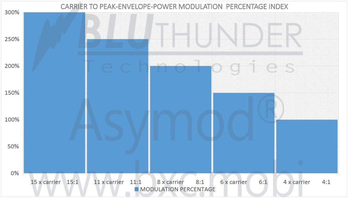 Modulation Chart BlueThunder WaterMark