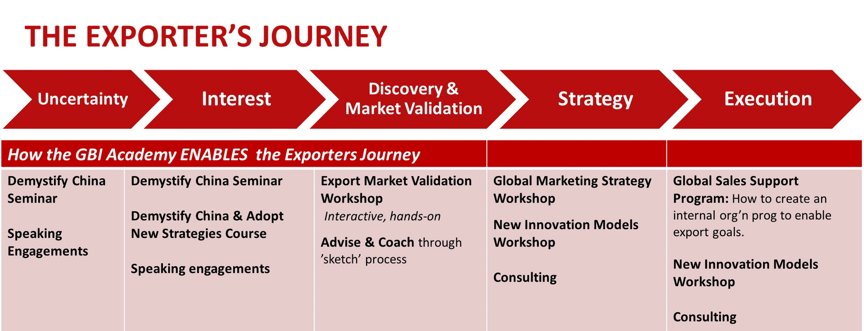 How we enable your progress through each stage of the Exporter's Journey.