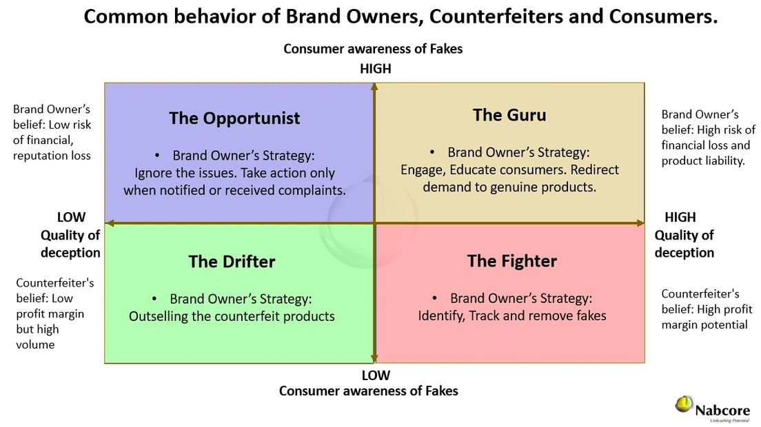 Company's strategy when faced with issues of counterfeiting.