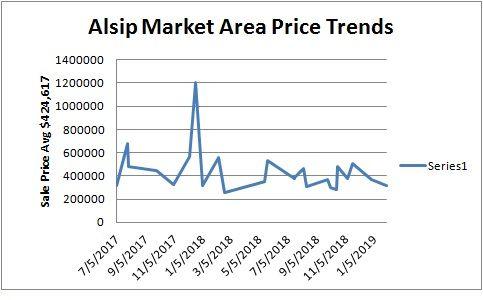 Alsip, Crestwood, Midlothian 5-12 Unit Apartment Trends