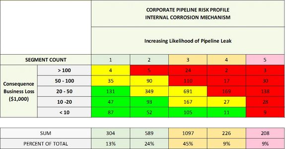 Pipeline risk assessment.  Internal corrosion pipeline.  External corrosion pipeline.  Risk