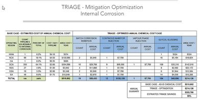 A corrosion mitigation cost forecast based upon risk of corrosion.