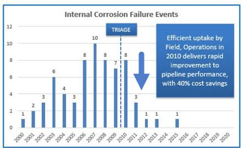 Pipeline risk assessment.  Pipeline corrosion mitigation.