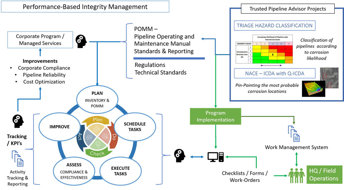 Performance-based pipeline integrity management.  TQM. Quality work management.  Pipeline risk.