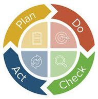 Quality management work cycle of plan, do, check, act.