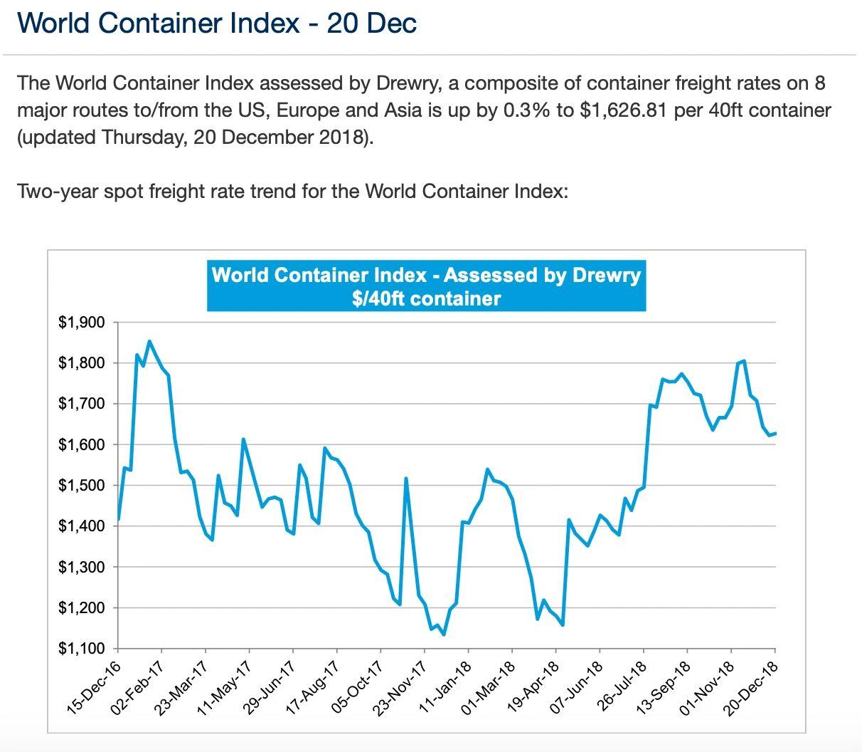 Ags Logistics Pvt Ltd container freight index-20 dec2018