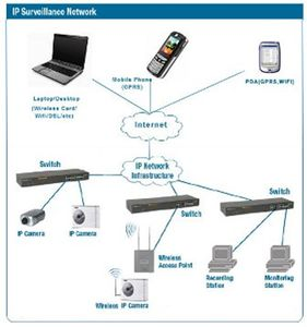 Integration of Security Systems