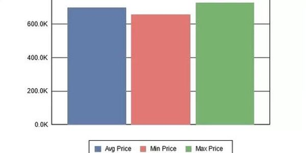 A chart displaying the average, minimum, and maximum prices of similar homes sold.