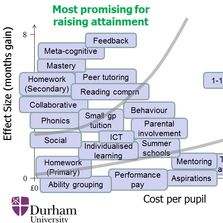 Summary of EEF Toolkit: Impact vs cost