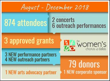 874 attendees 2 concerts 6 outreach concerts 3 grants 3 new performance partners 79 donors