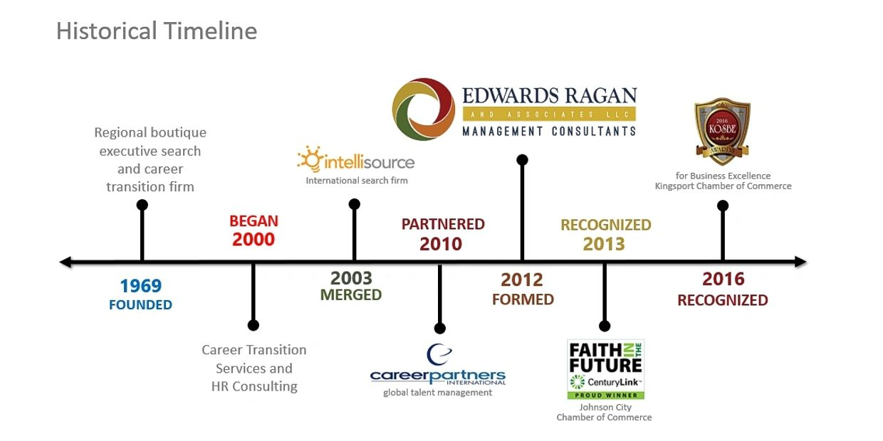 Edwards Ragan historical timeline, KOSBE, Career Partners Intl, Intellisource