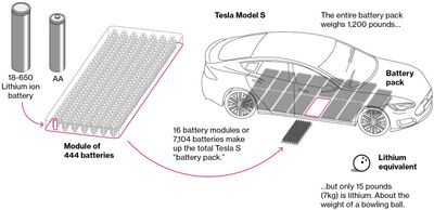 Lithium-Ion Battery in the Electrical Vehicle