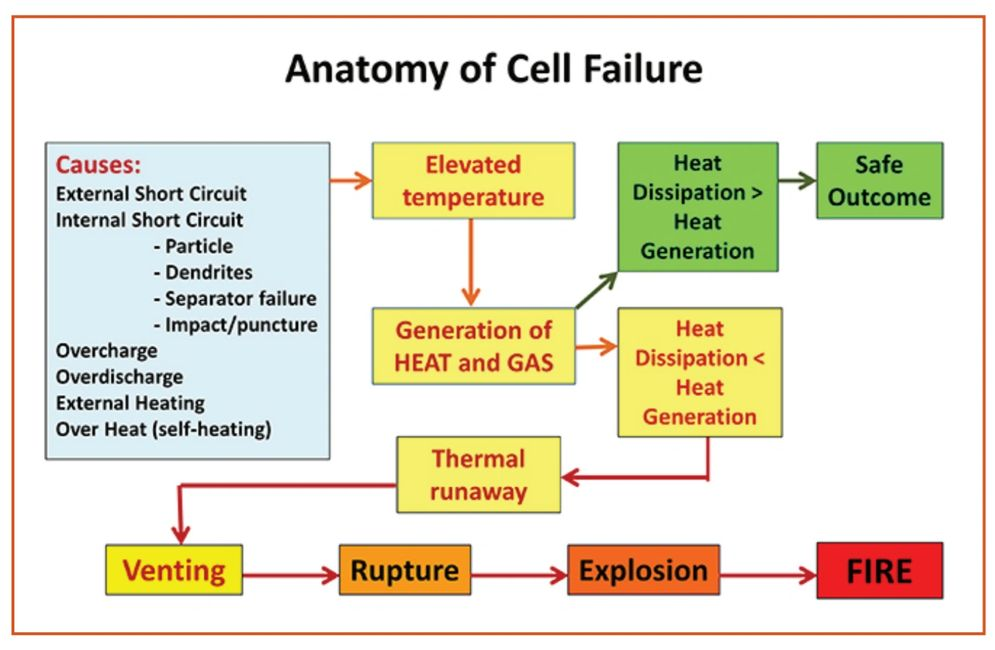 Anatomy of Cell Failure