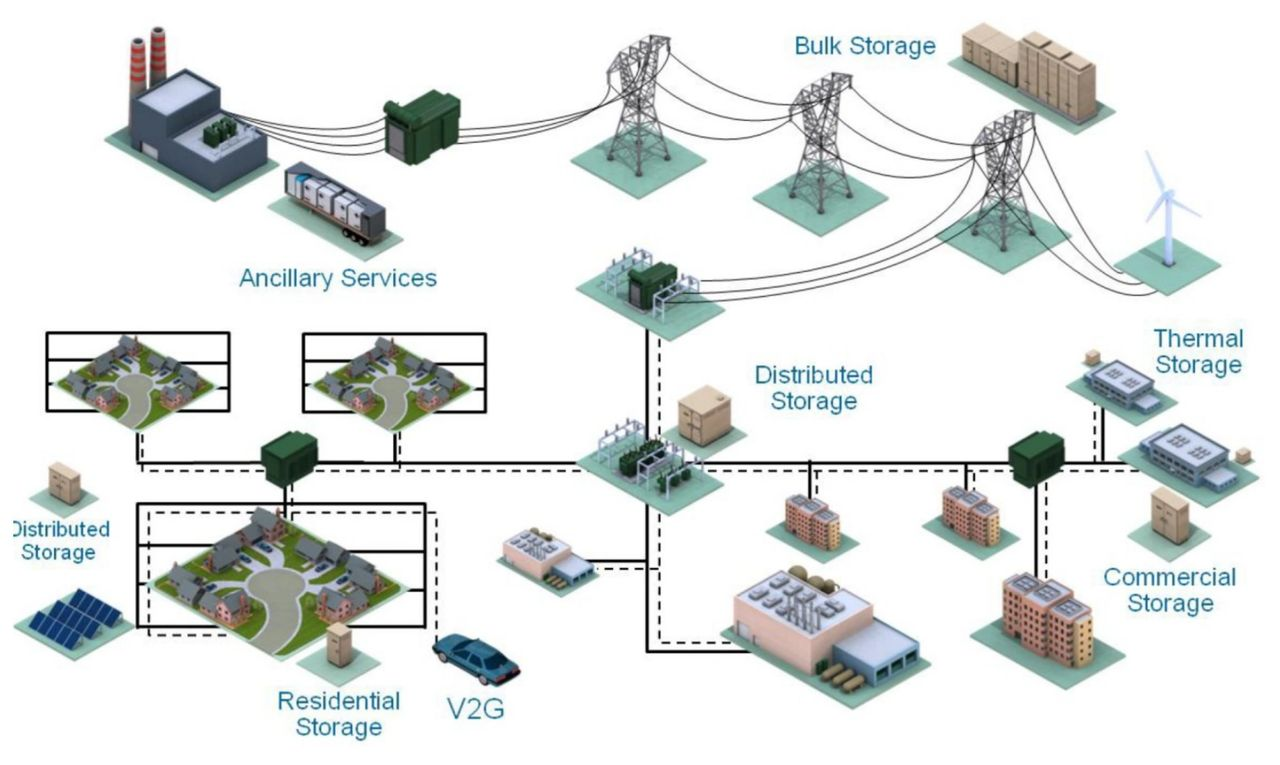 Energy Storage Second Life