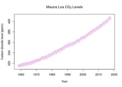 CO2 and Mauna Loa Levels