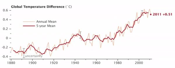 Climate Temperature Trends