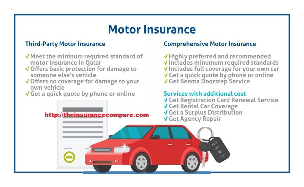 Difference Between Comprehensive And Third Party Motor Insurance
