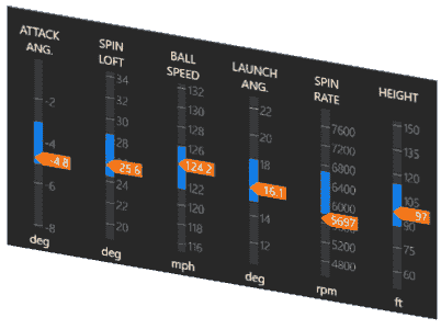 A Trackman Optimizer display. Measurement columns with optimal ranges in blue and sliders in orange.