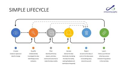A simple lifecycle to effectively manage work entering the pipeline, building shared understanding