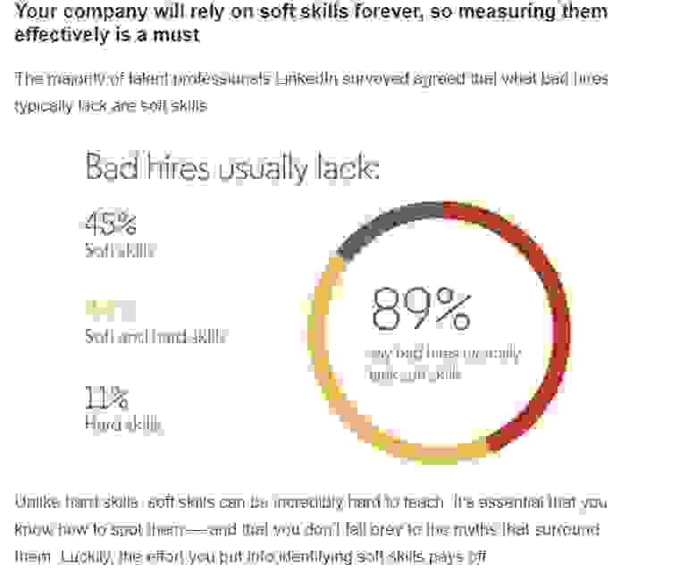 89% of companies say bad hires typically lack soft skills