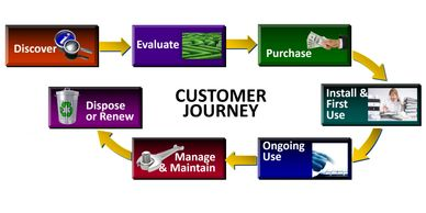 Customer journey, Customer Experience, CX, Innovation