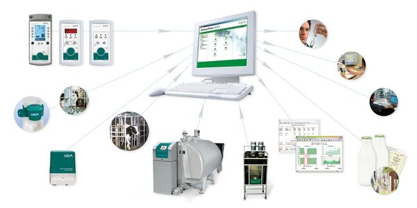 Clipart showing the connectivity between DairyPlan and other technology on a dairy farm.